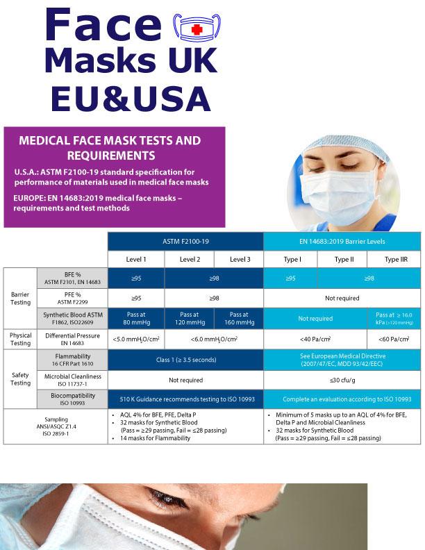 Face Masks - PPE